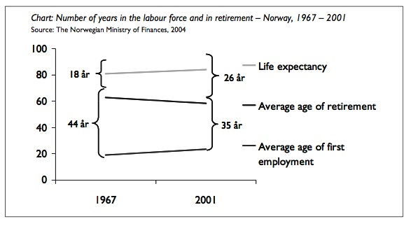 26 års present Pension reform in Norway and Sweden | Nordisk försäkringstidskrift 26 års present